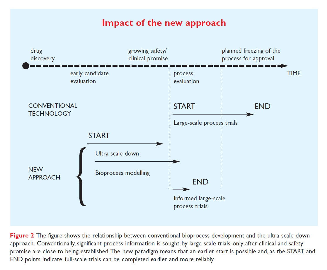 Figure 2 Relationship between conventional bioprocess development and the ultra scale-down approach