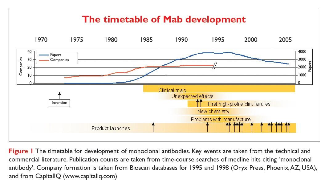 Figure 1 The timetable for development of monoclonal antibodies