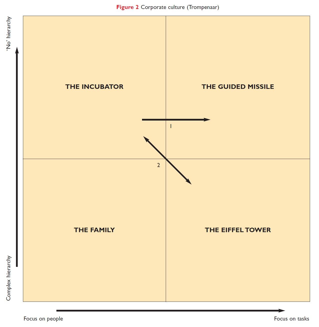 Figure 2 Corporate culture