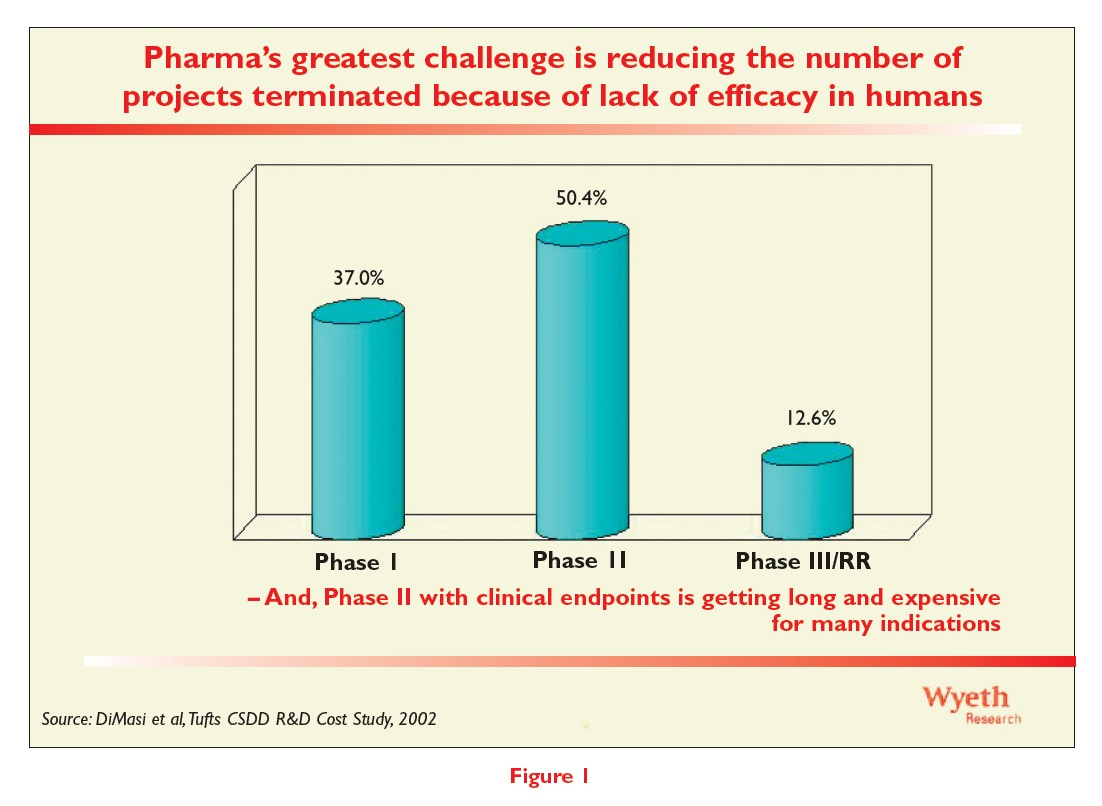 Figure 1 Pharma's greatest challenge is reducing the number of projects terminated because of lack of efficacy in humans