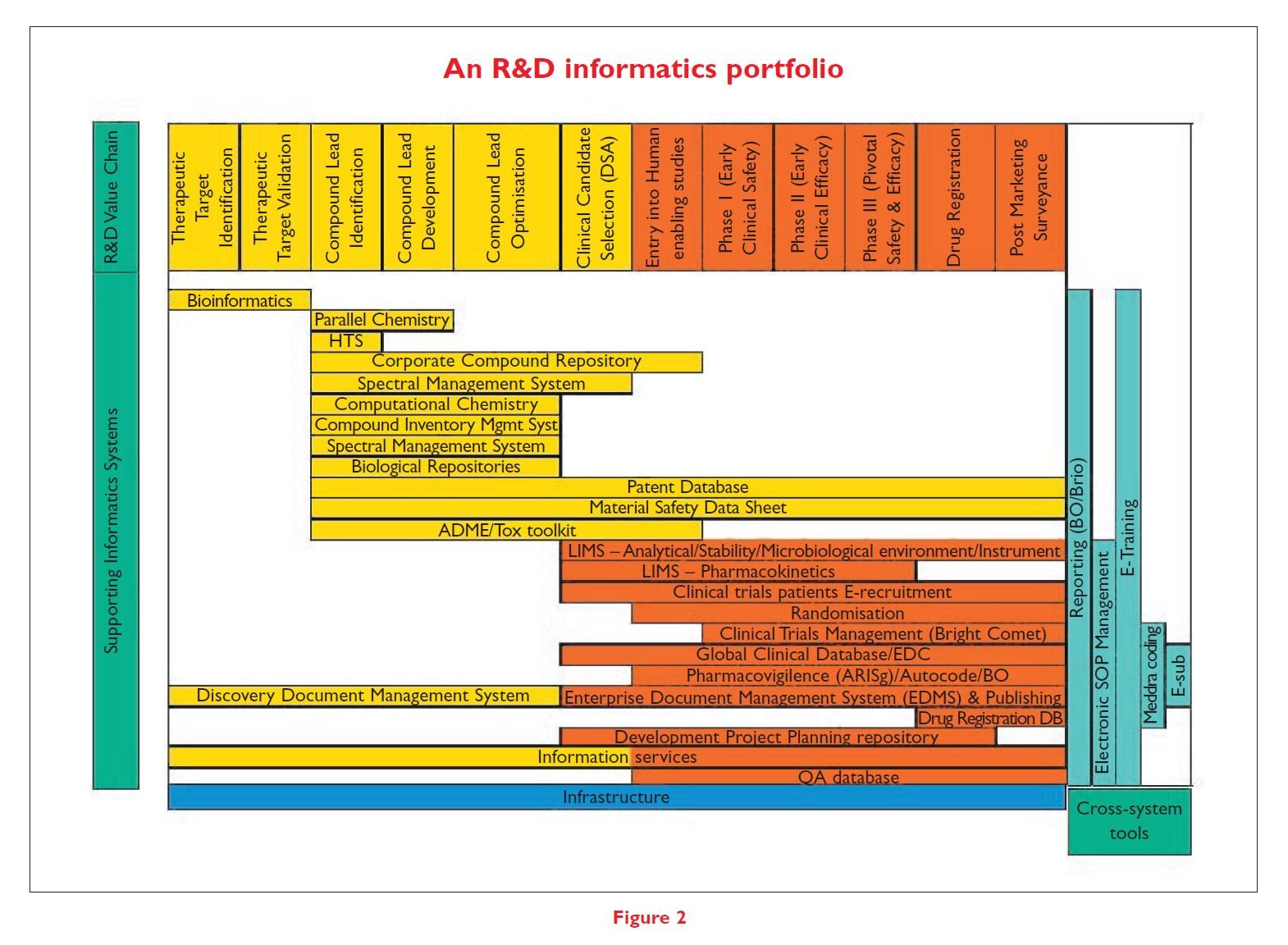 Figure 2 An R&D informatics portfolio
