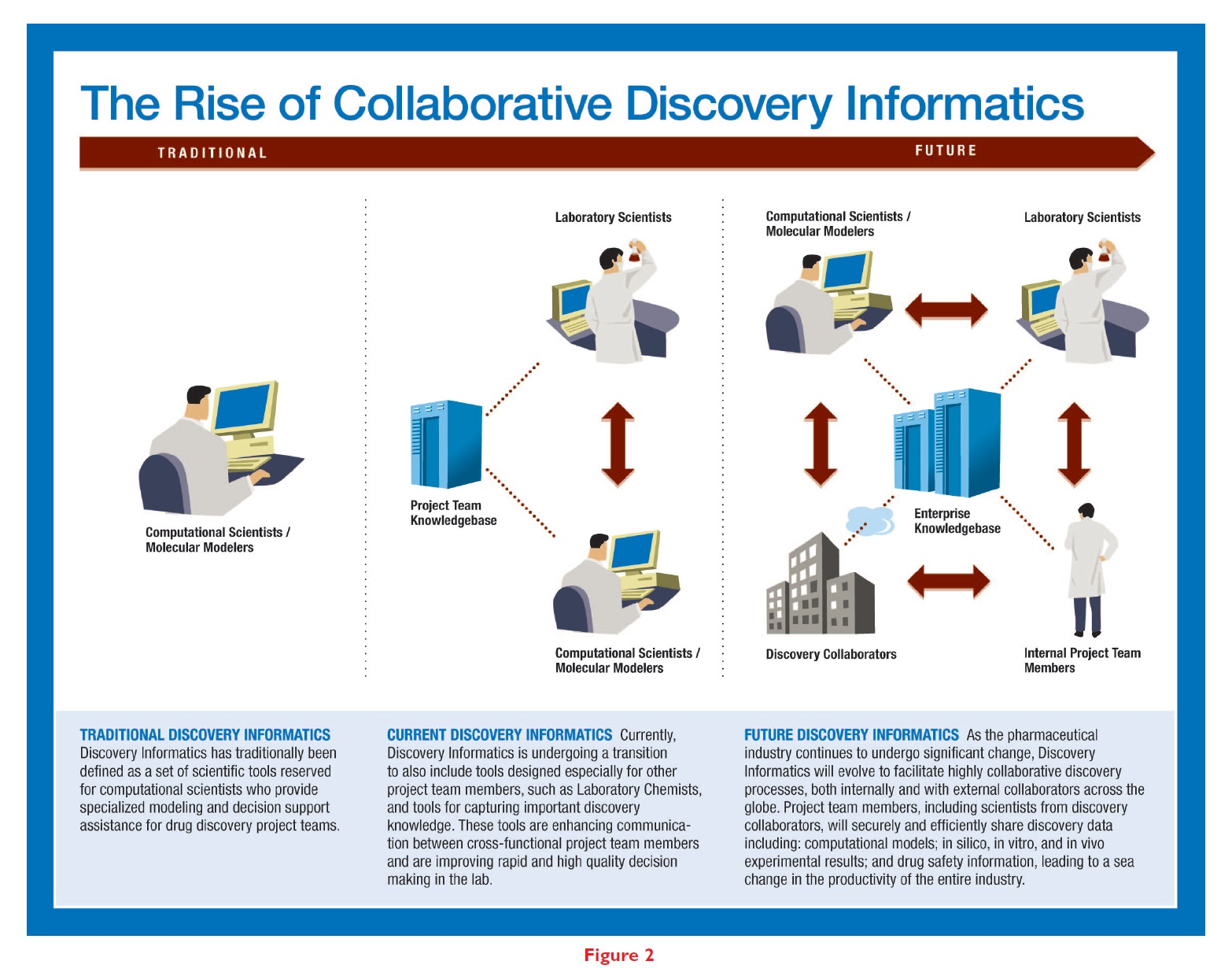 Figure 2 The rise of collaborative discovery informatics traditional moving to the future