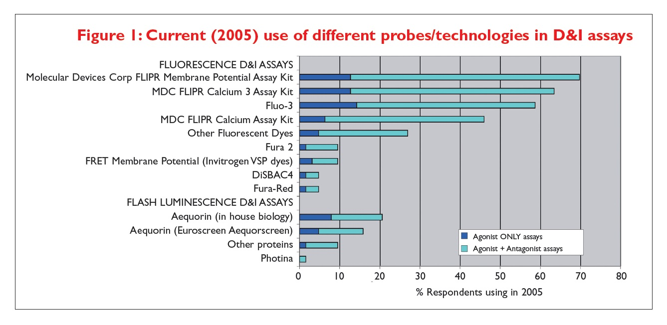 Figure 1 Current use of different probes/technologies in D&I assays