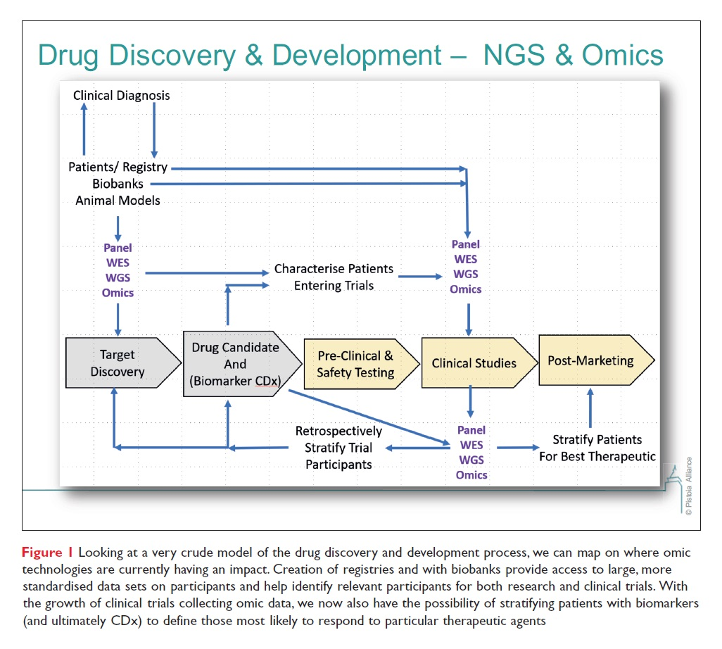 Figure 1 Drug Discovery and Development, NGS & Omics