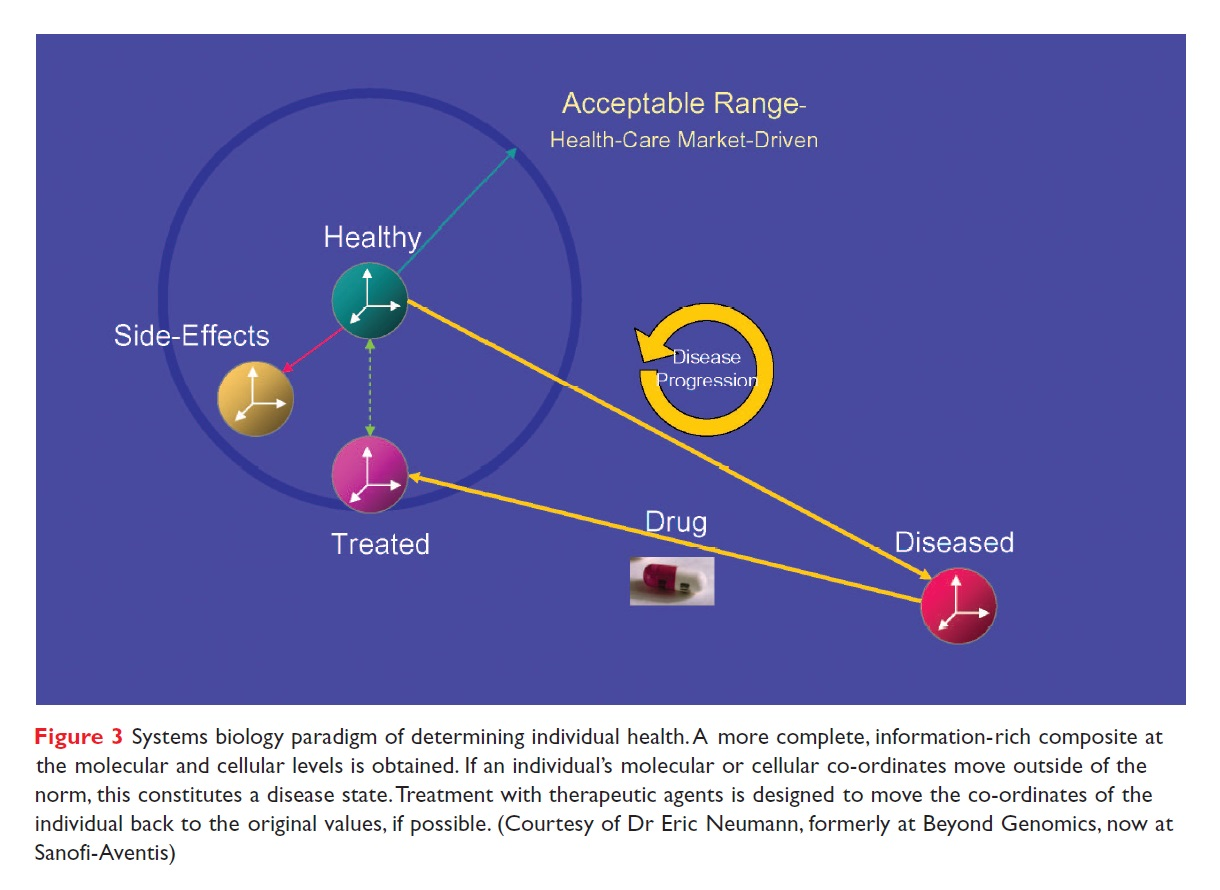 Figure 3 Systems biology paradigm of determining individual health