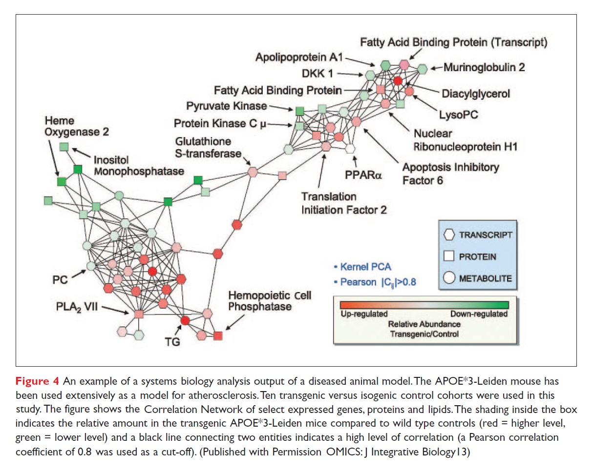 Figure 4 An example of systems biology analysis output of a diseased animal model