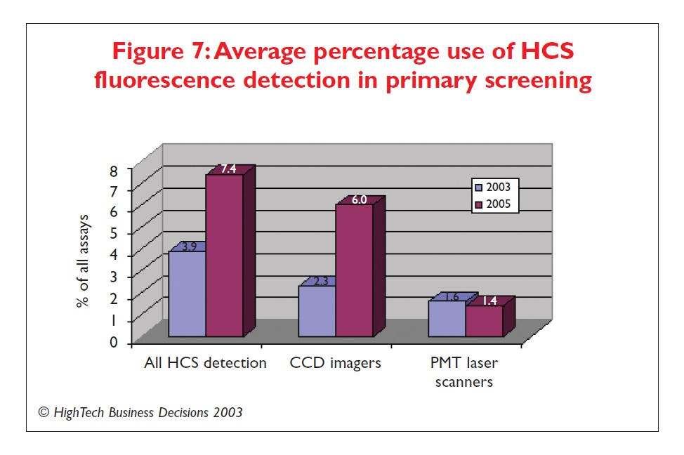 Figure 7 Average percentage use of HCS fluorescence detection in primary screening