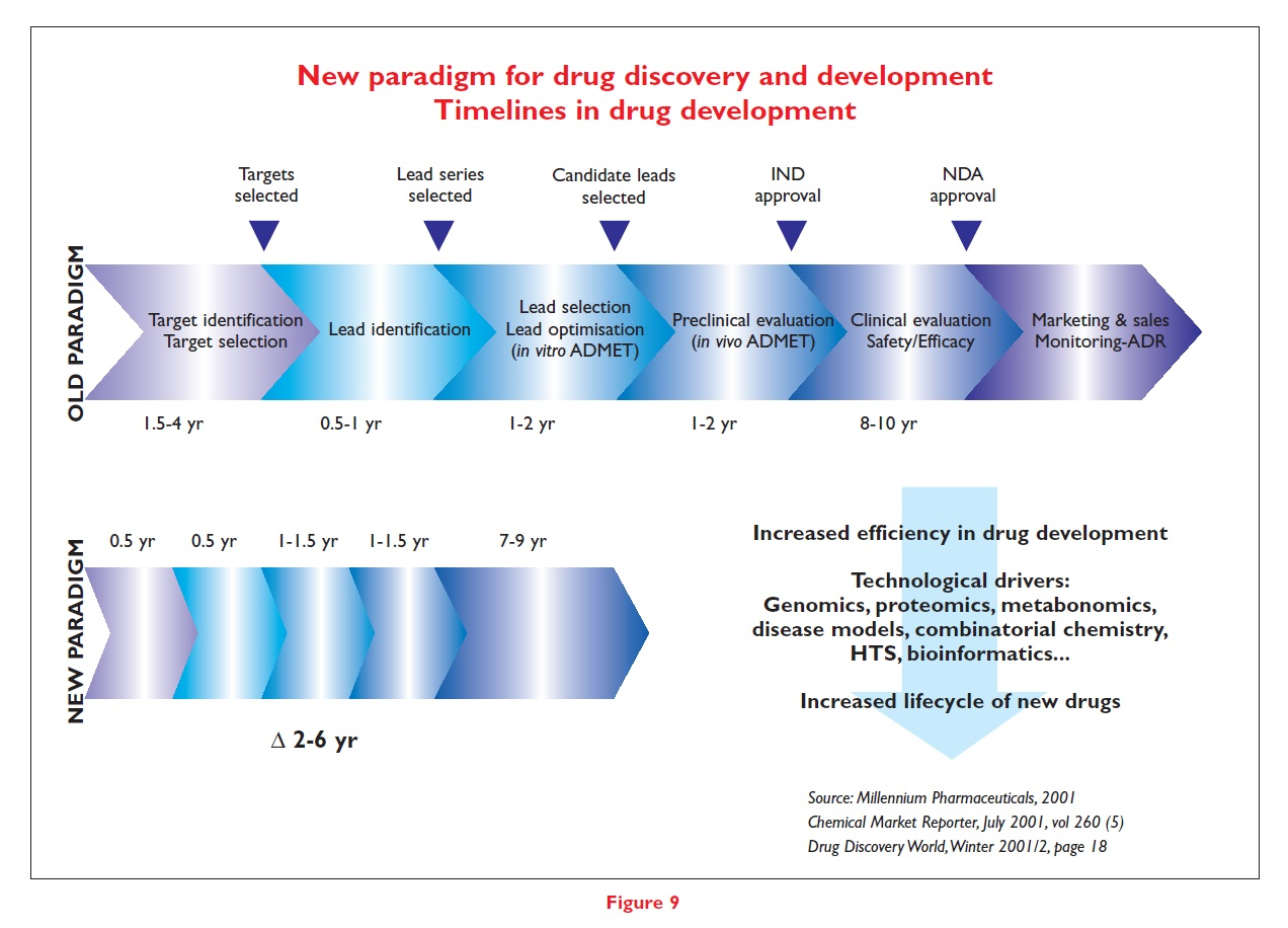 Figure 9 New paradigm for drug discovery and development. Timelines in drug development