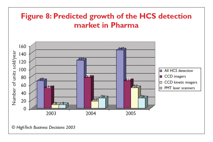Figure 8 Predicted growth of the HCS detection market in Pharma