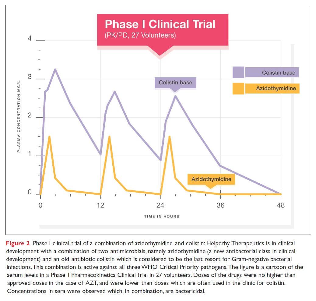 Figure 2 Phase 1 clinical trial of a combination of azidothymidine and colistin