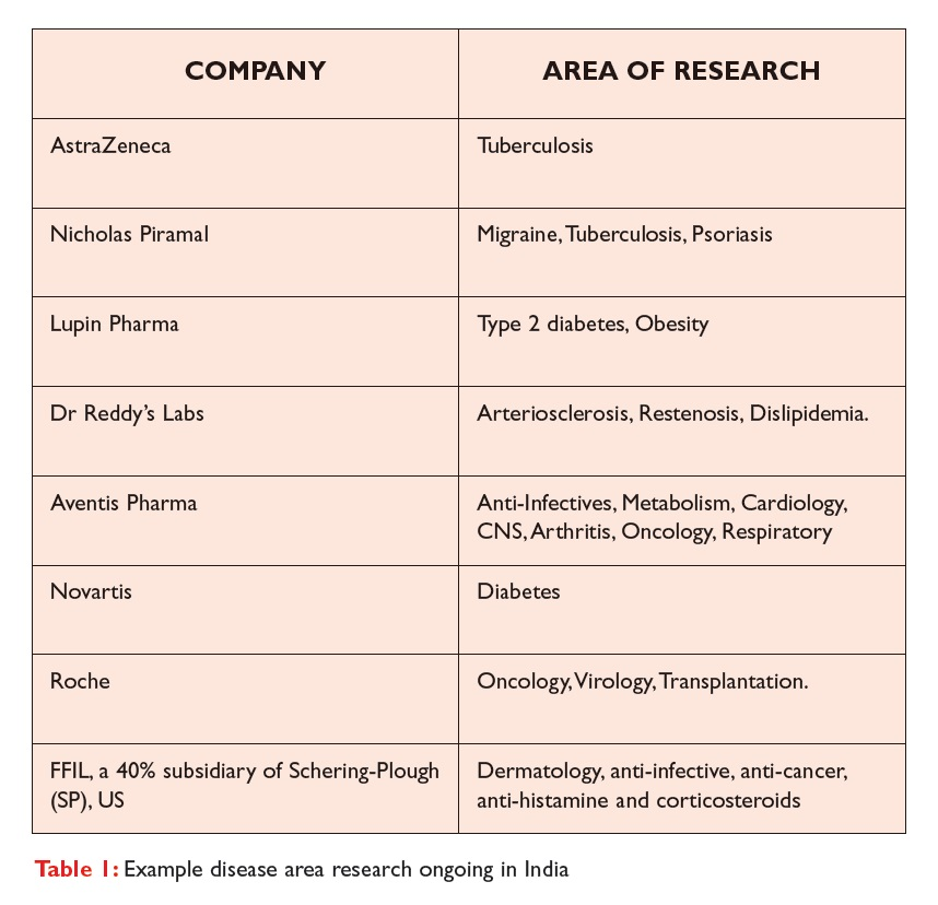 Table 1 Example disease area research ongoing in India