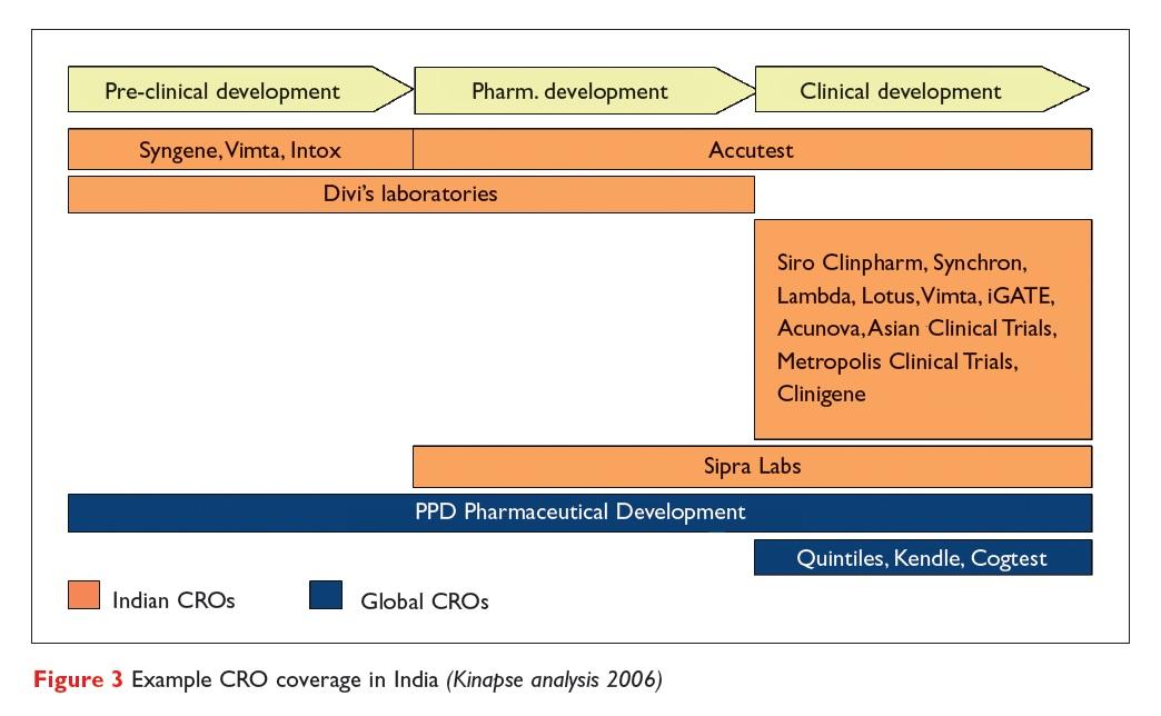 Figure 3 Example CRO coverage in India