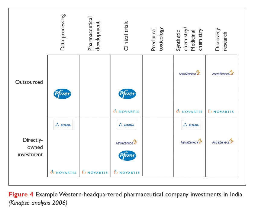 Figure 4 Example Western-headquartered pharmaceutical company investments in India