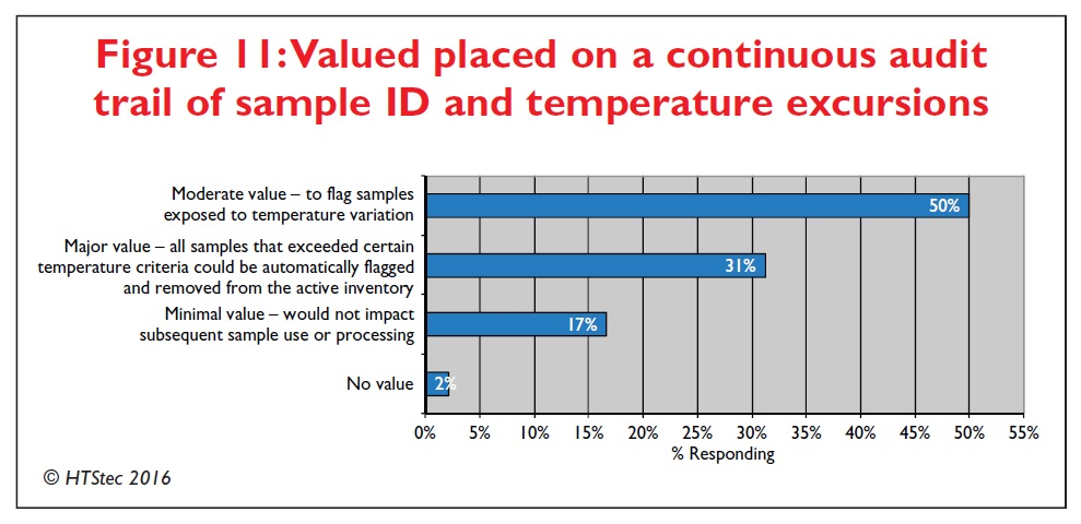 Figure 11 Valued placed on a continuous audit trail of sample ID and temperature excursions