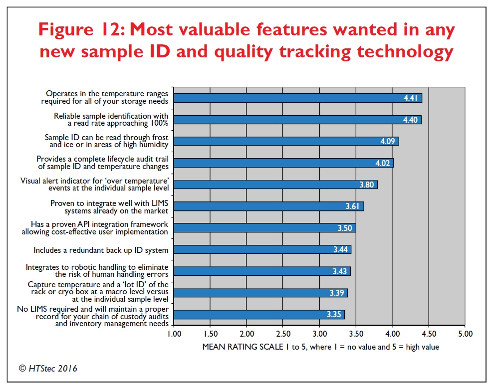 Figure 12 Most valuable features wanted in any new sample ID and quality tracking technology