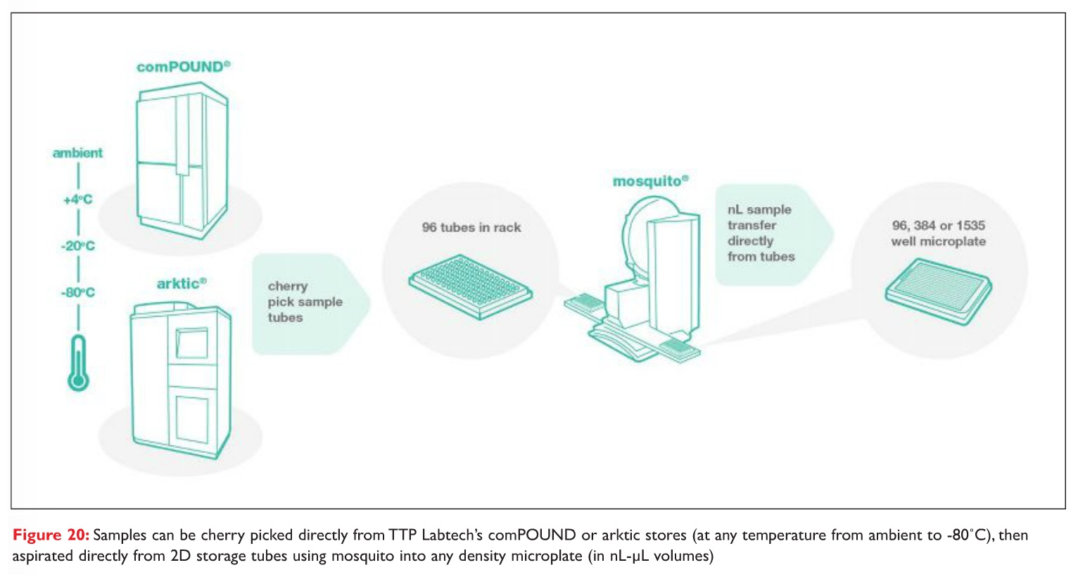 Figure 20 Samples can be cherry picked directly from TTP Labtech's comPOUND or arktic stores