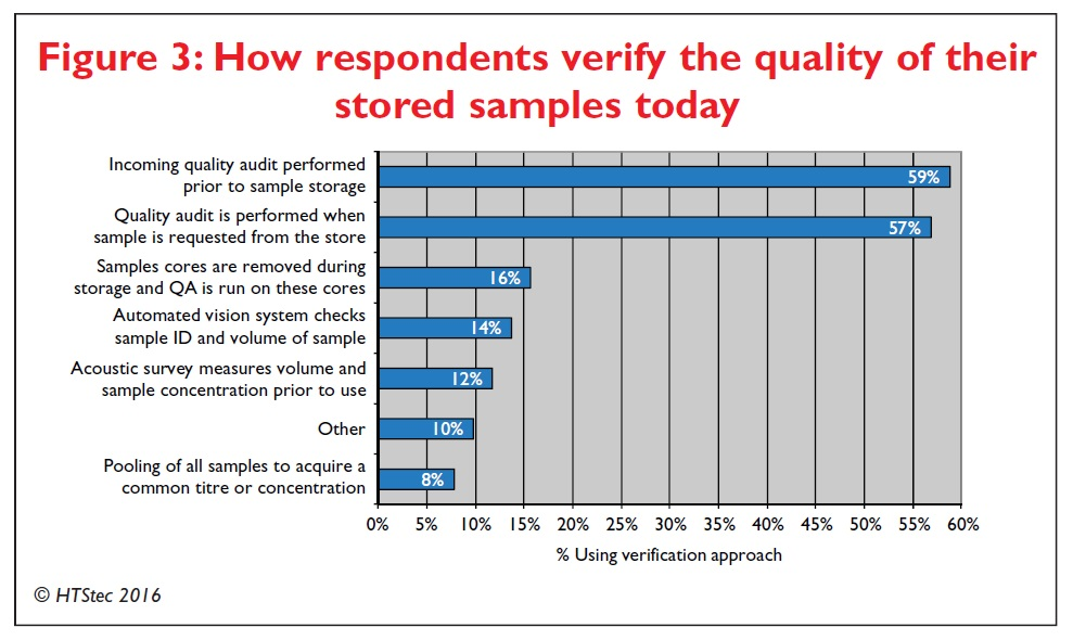 Figure 3 How respondents verify the quality of their stored samples today