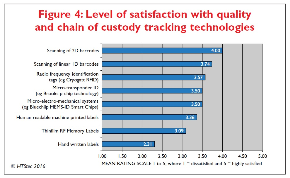 Figure 4 Level of satisfaction with quality and chain of custody tracking technologies