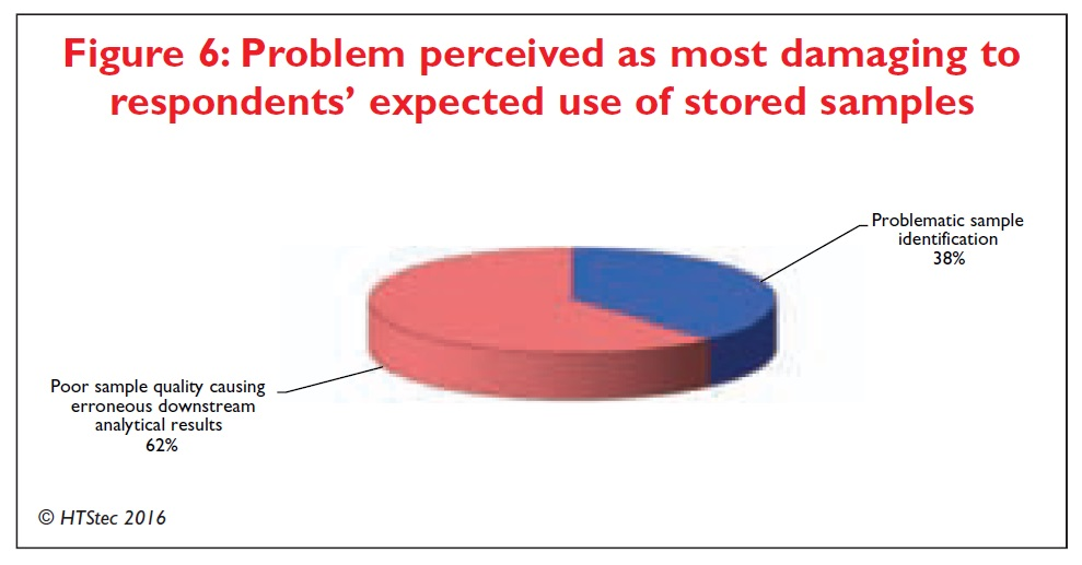 Figure 6 Problem perceived as most damaging to respondents' expected use of stored samples