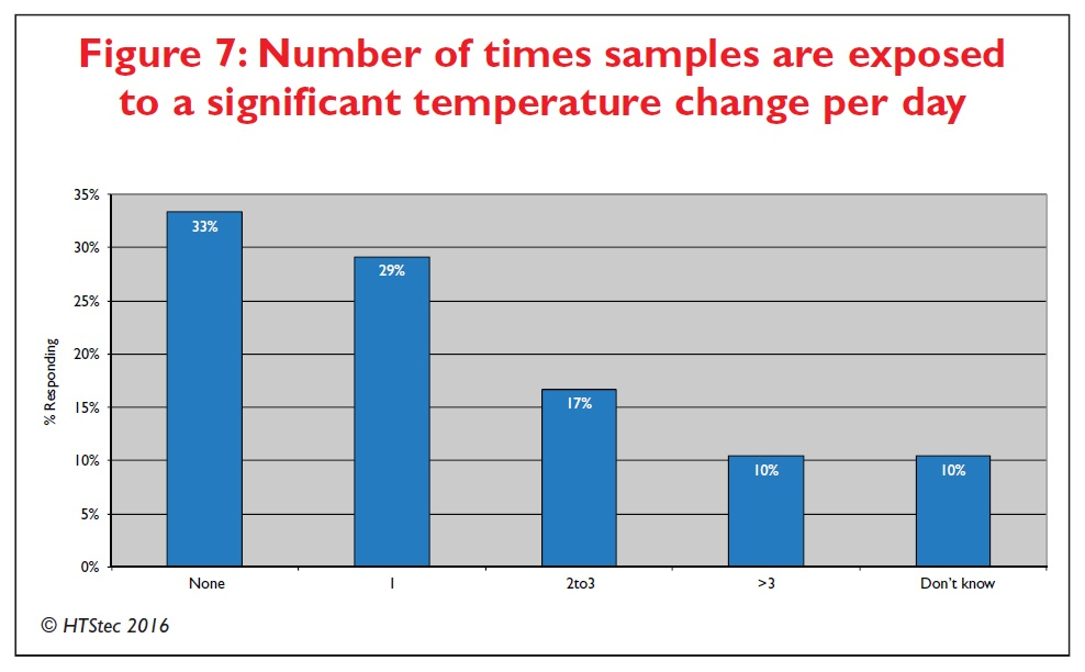 Figure 7 Number of times samples are exposed to a significant temperature change per day