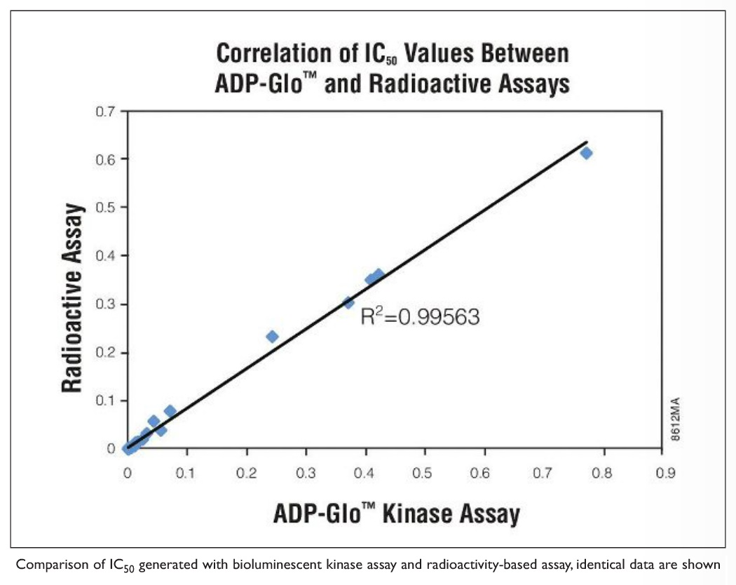 Image 2 Comparison graph of IC50 generated with bioluminescent kinase assay and radioactivity-based assay