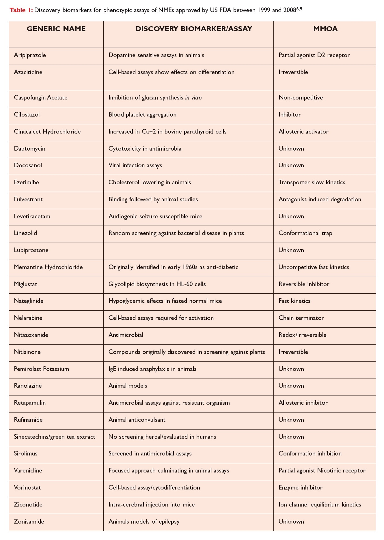 Table 1 Discovery biomarkers for phenotypic assays of NMEs approced by US FDA between 1999 and 2008
