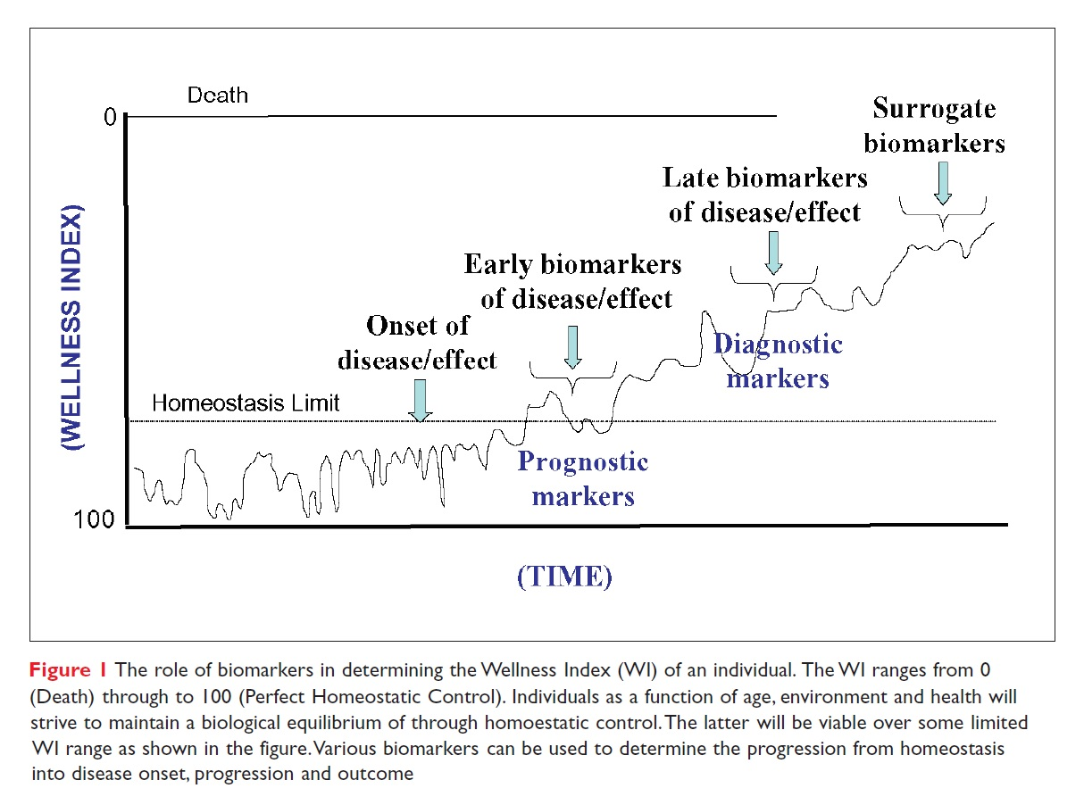 Figure 1 The role of biomarkers in determining the Wellness Index of an individual