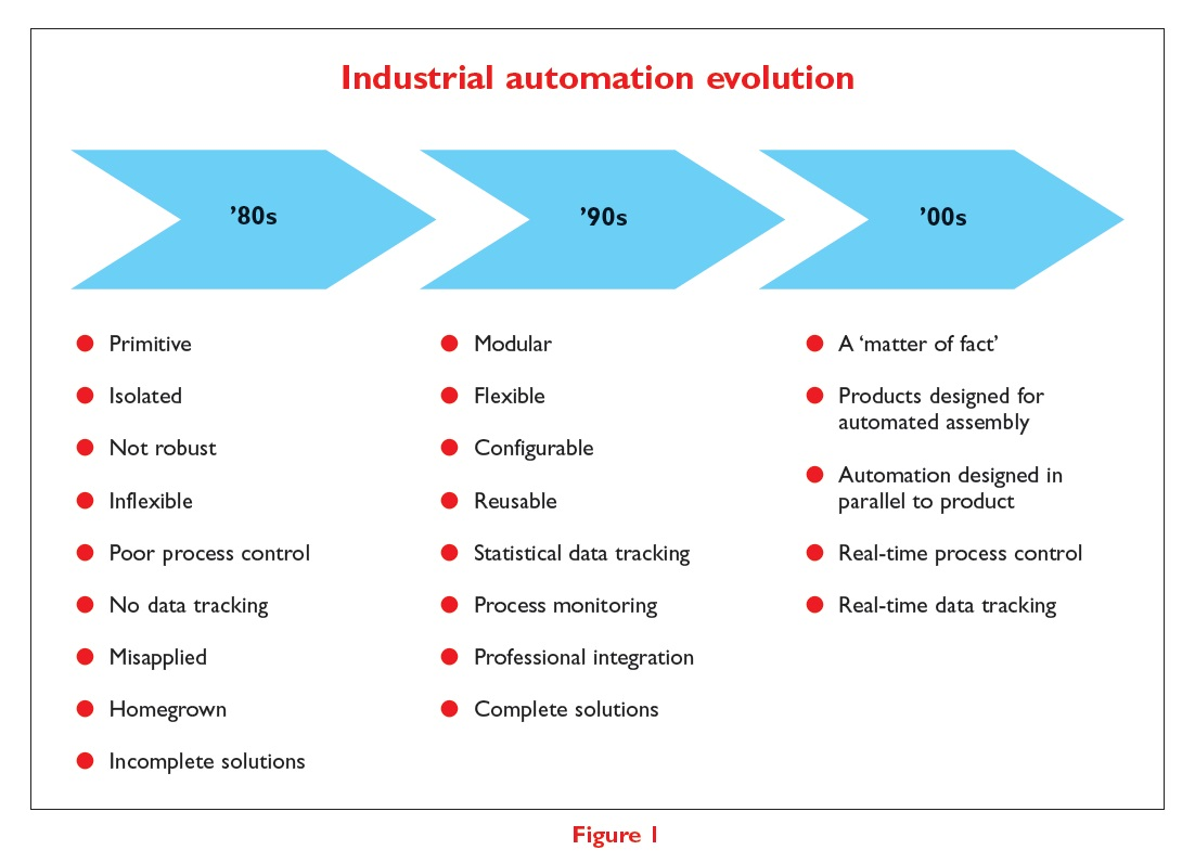 Figure 1 Industrial automation evolution in the 80s 90s and 00s