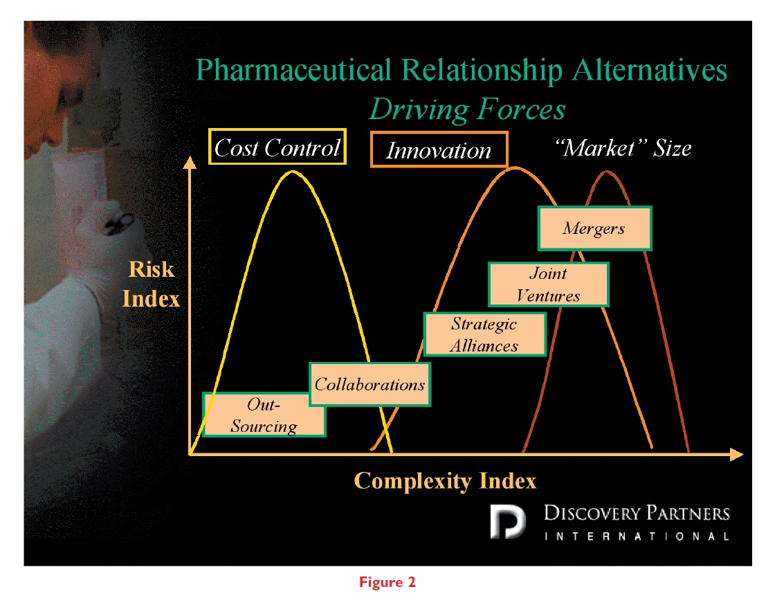 Figure 2 Pharmaceutical relationship alternatives, driving forces