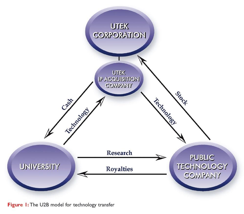 Figure 1 The U2B model for technology transfer