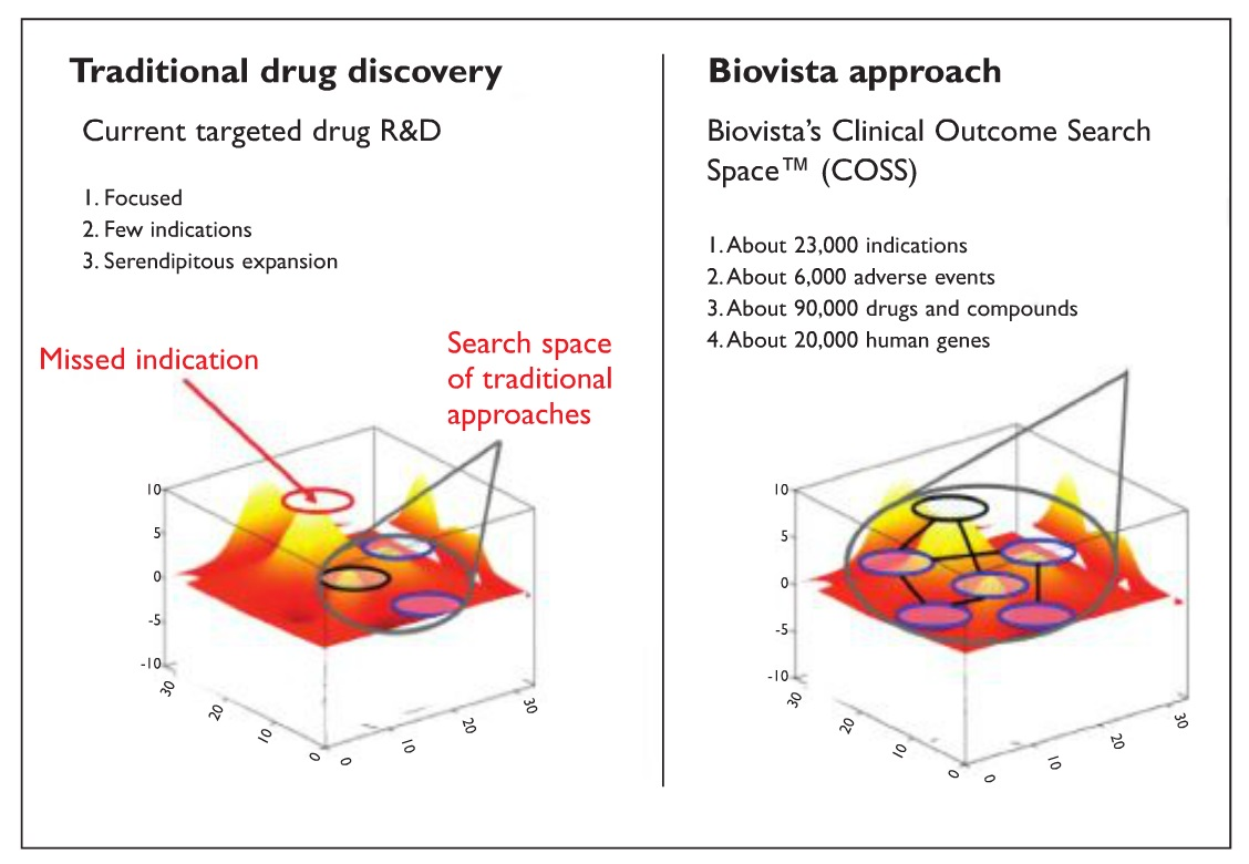 Figure 1 Traditional drug discovery and Biovista approach illustrations