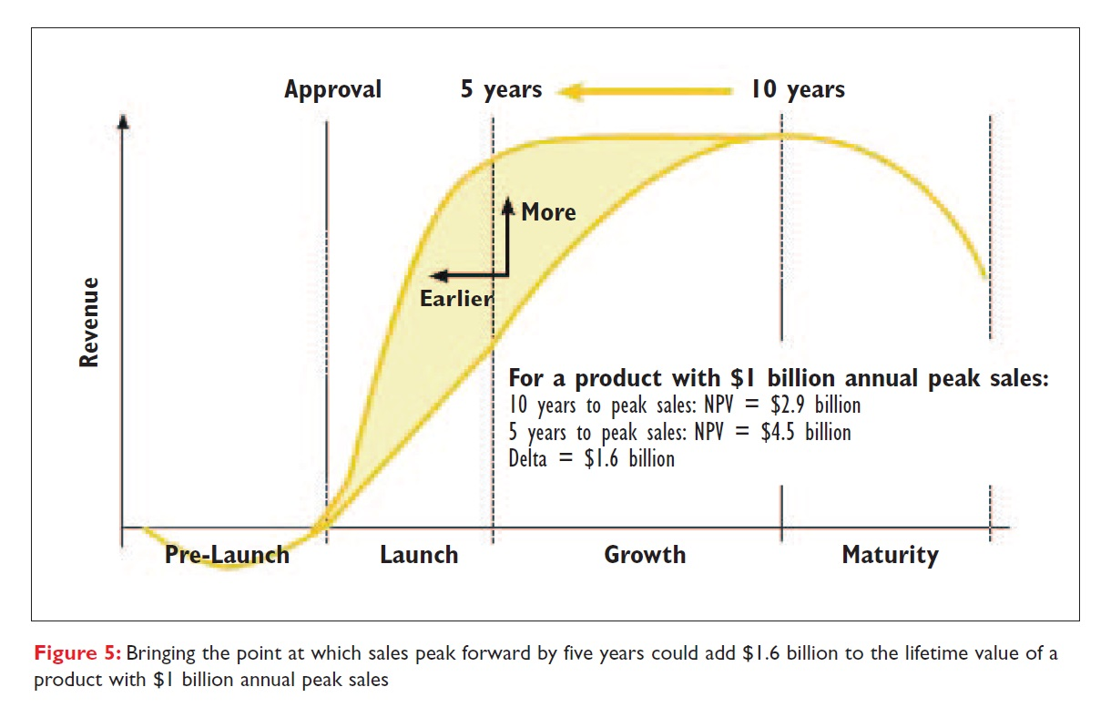 Figure 5 Bringing the point at which sales peak forward by five years could add $1.6 billion to the lifetime value with $1 billion annual peak sales