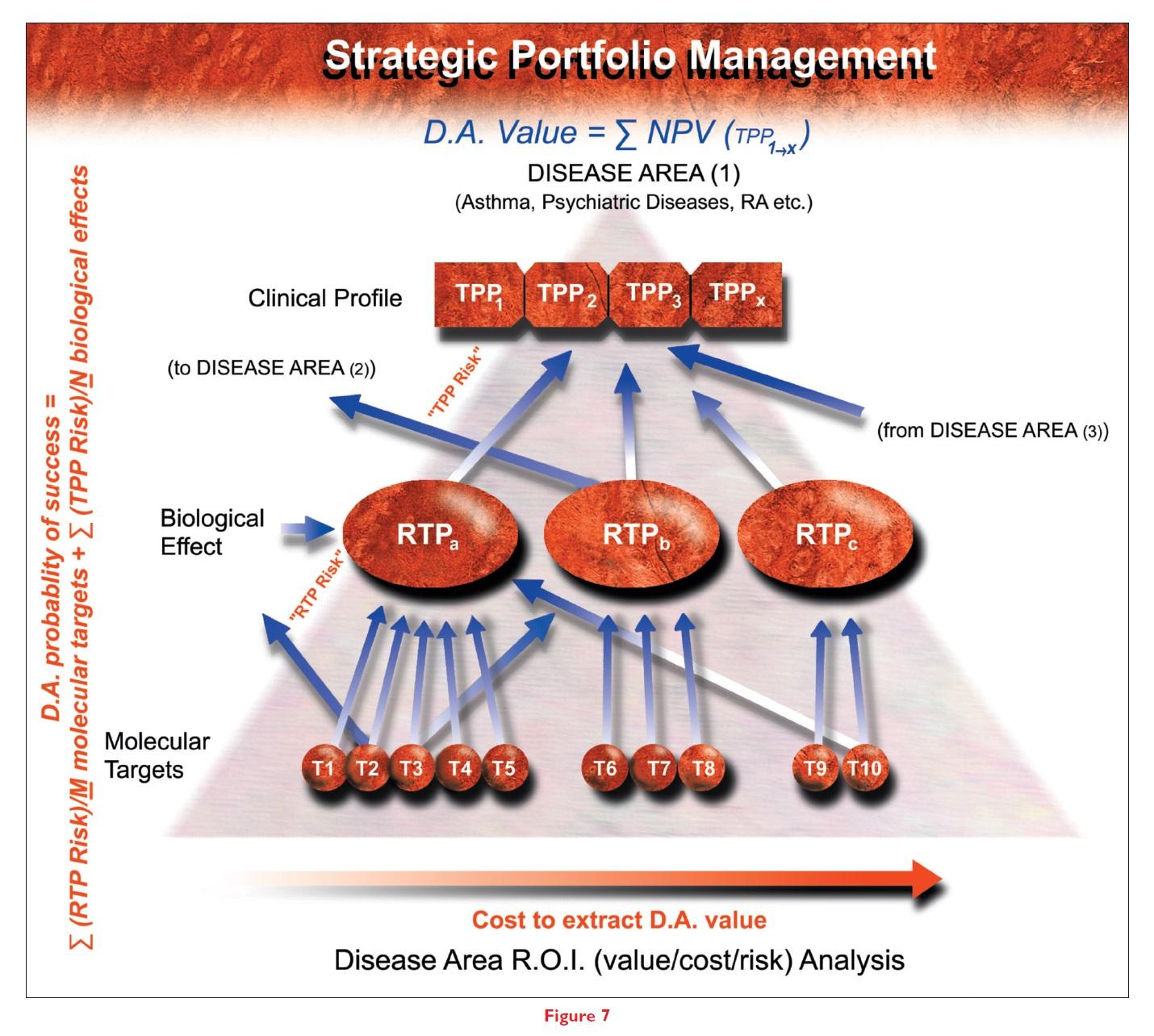Figure 7 Strategic portfolio management