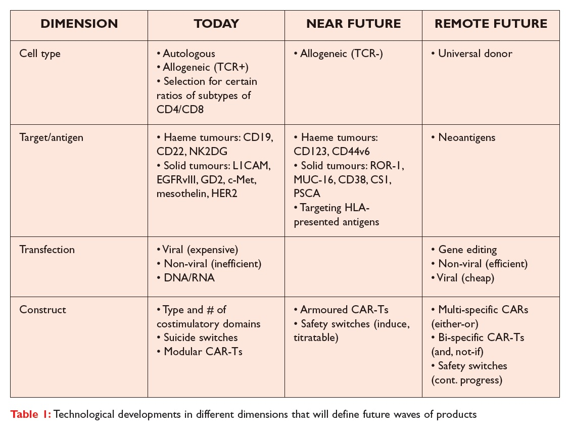 Table 1 Technological developments in different dimensions that will define future waves of products