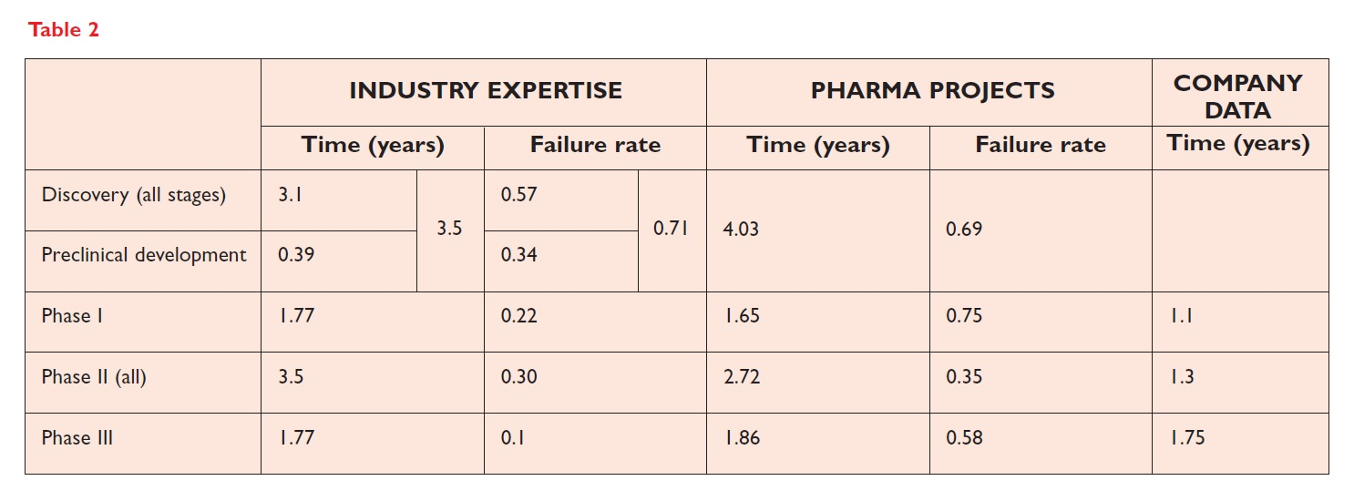 Table 2 Industry expertise, pharma projects and company data at different stages