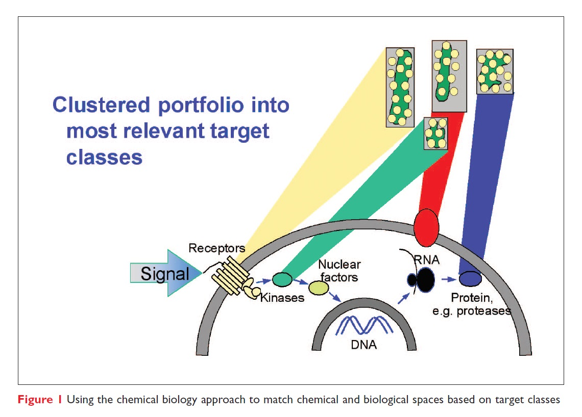 Figure 1 Using the chemical biology approach to match chemical and biological spaces based on target classes