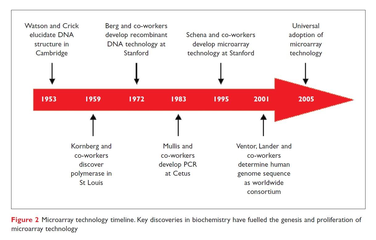 Figure 2 Microarray technology timeline. Key discoveries in biochemistry