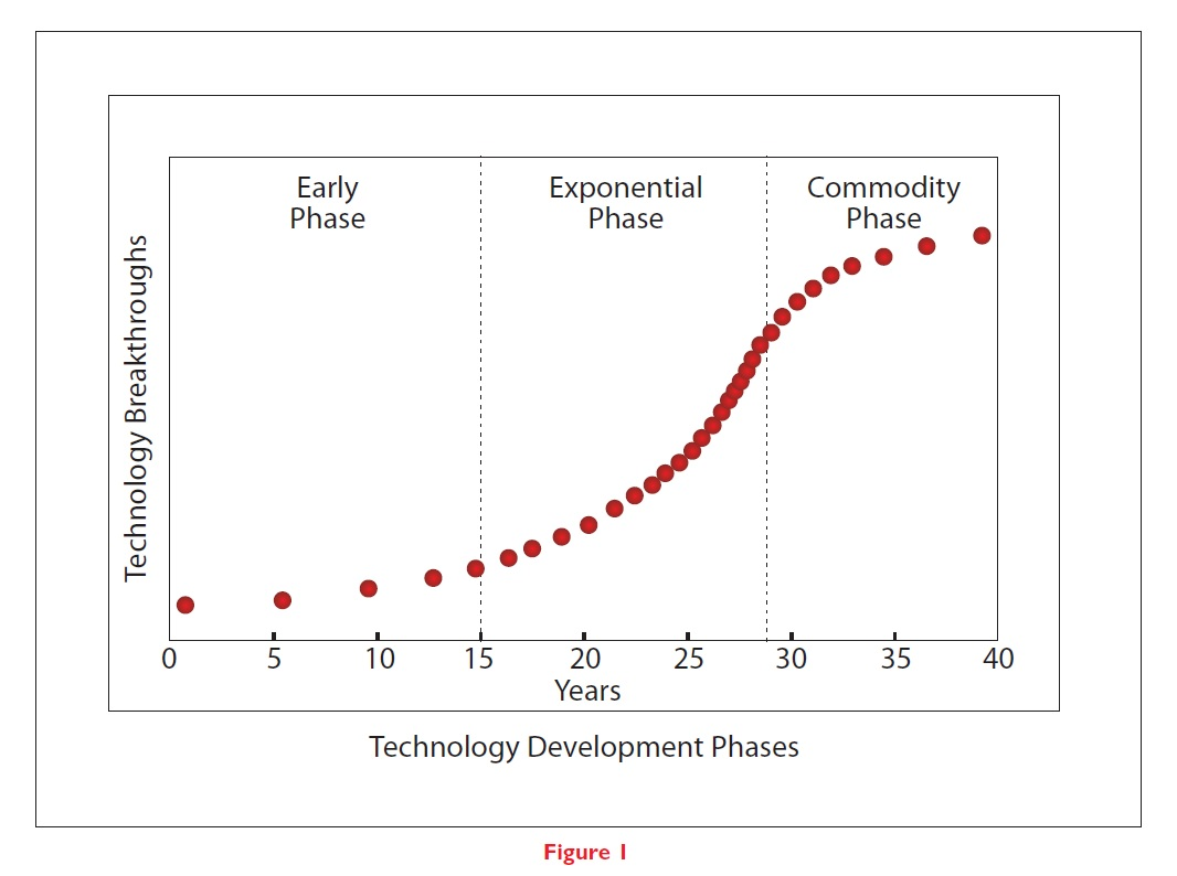 Figure 1 Technology development phases, and technology breakthroughts, early phase, exponential phase and commodity phase