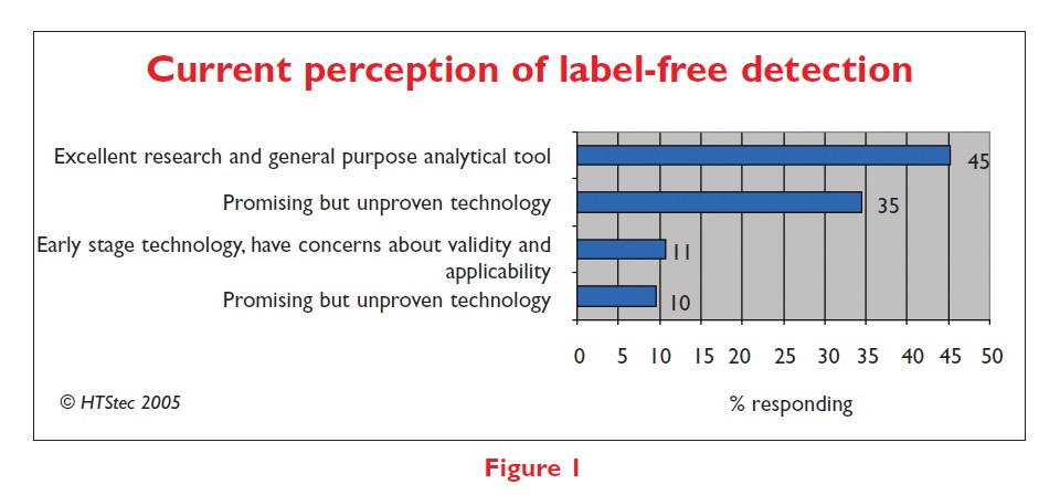 Figure 1 Current perception of label-free detection