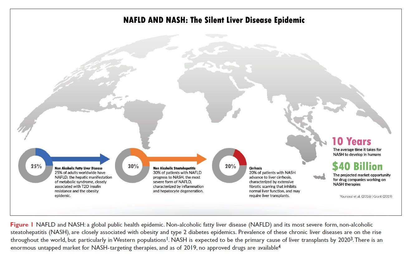 Figure 1 NAFLD and NASH: The Silent Liver Disease Epidemic