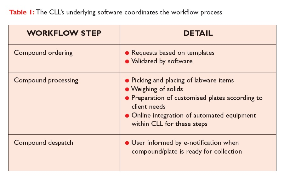 Table 1 The CLL's underlying software coordinates the workflow process
