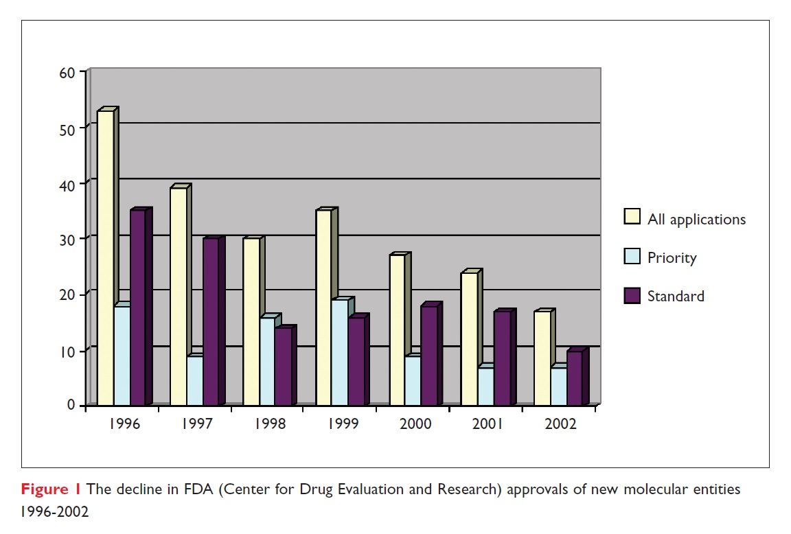 Figure 1 The decline in FDA (Center for Drug Evaluation and Research) approvals of new molecular entities 1996-2002