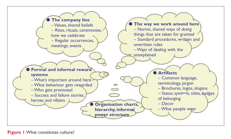 Figure 1 What constitutes company culture?