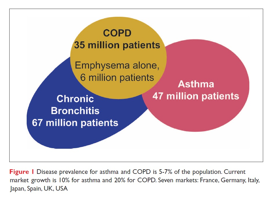 Figure 1 Disease prevalence for asthma and COPD is 5-7% of the population