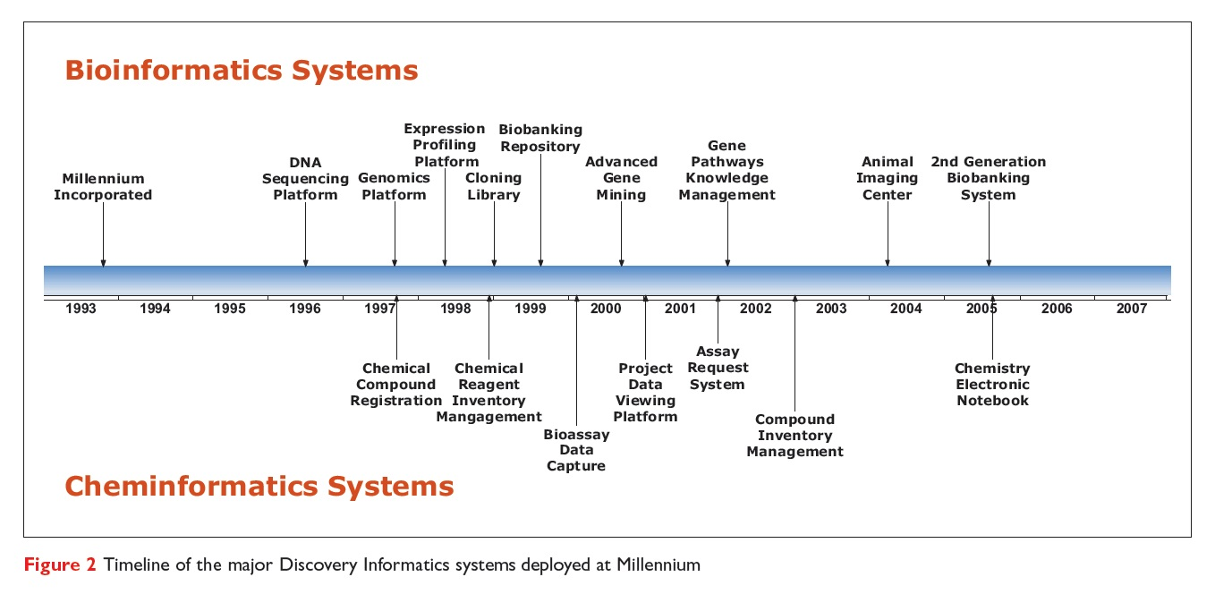 Figure 2 Timeline of the major Discovery Informatics systems deployed at Millennium
