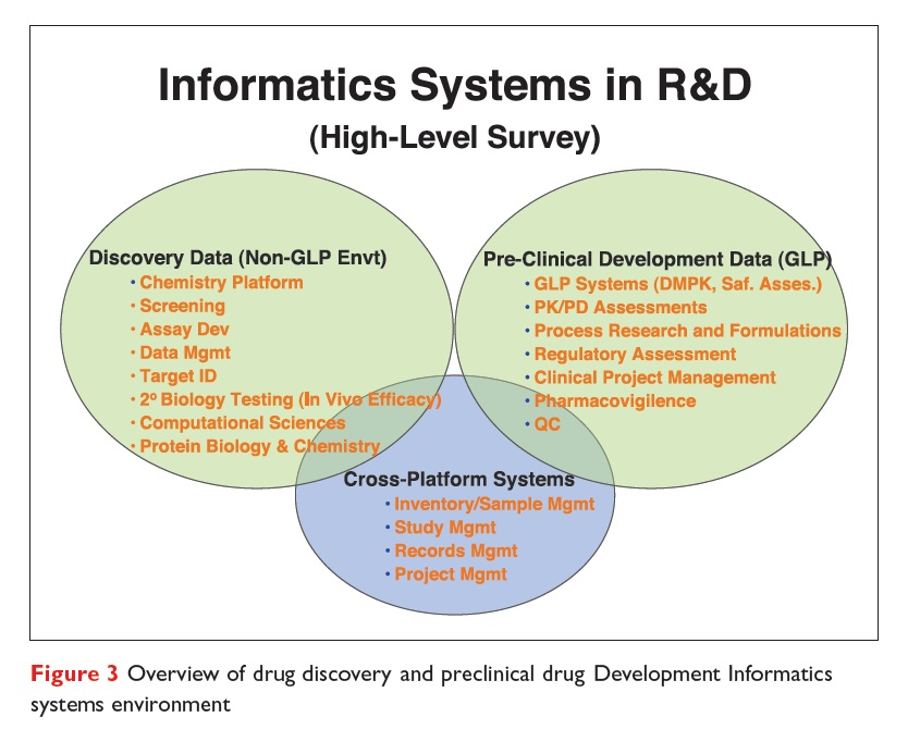 Figure 3 Overview of drug discovery and preclinical drug development informatics systems environment