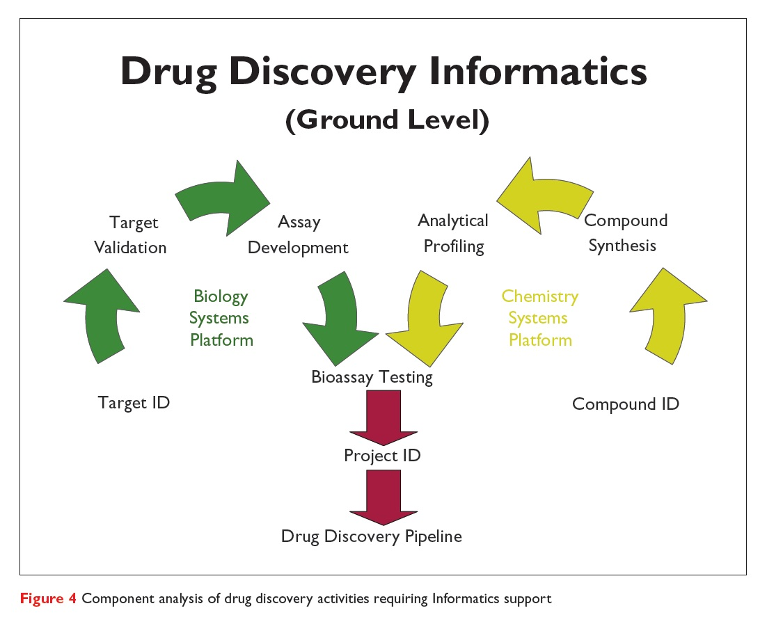 Figure 4 Component analysis of drug discovery activities requiring Informatics support