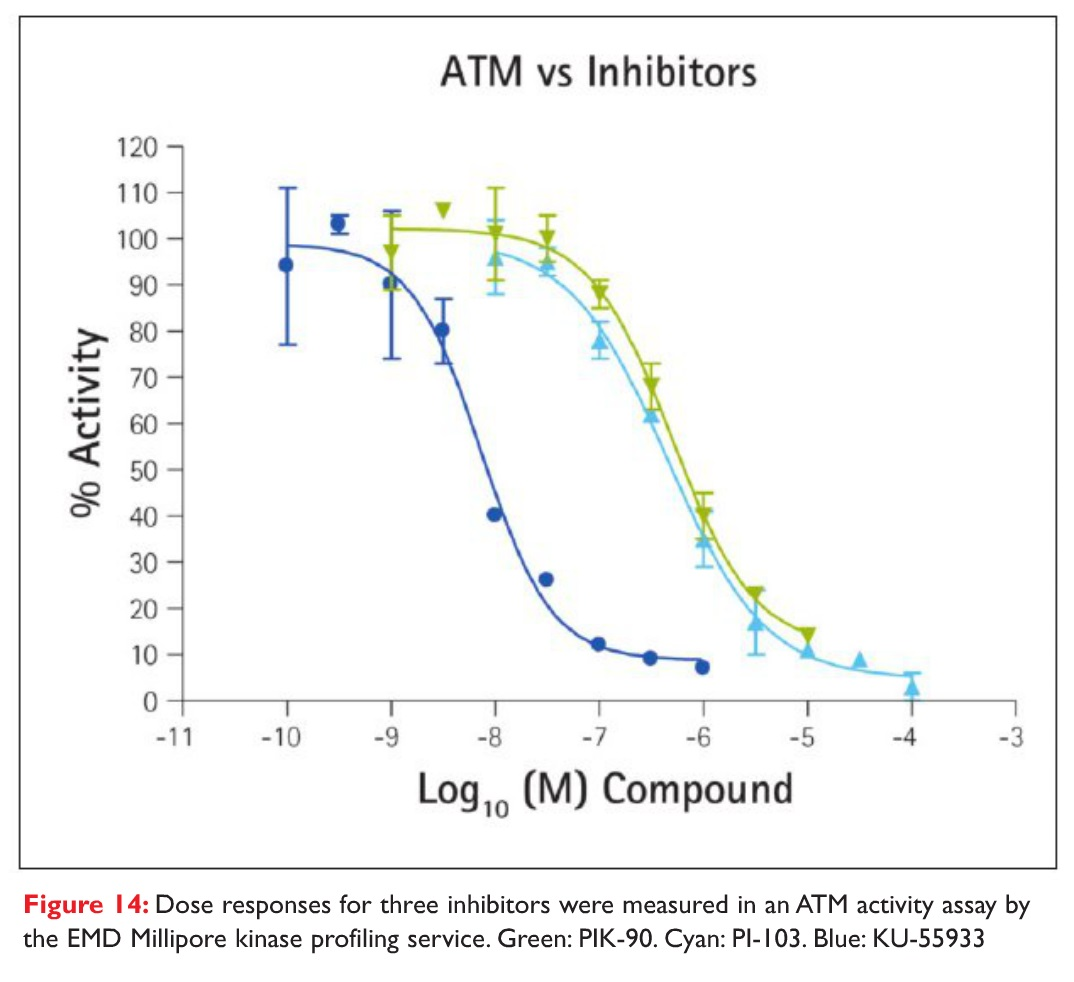 Figure 14 Dose responses for three inhibitors were measured in an ATM activity assay by the EMD Millipore kinase profiling service