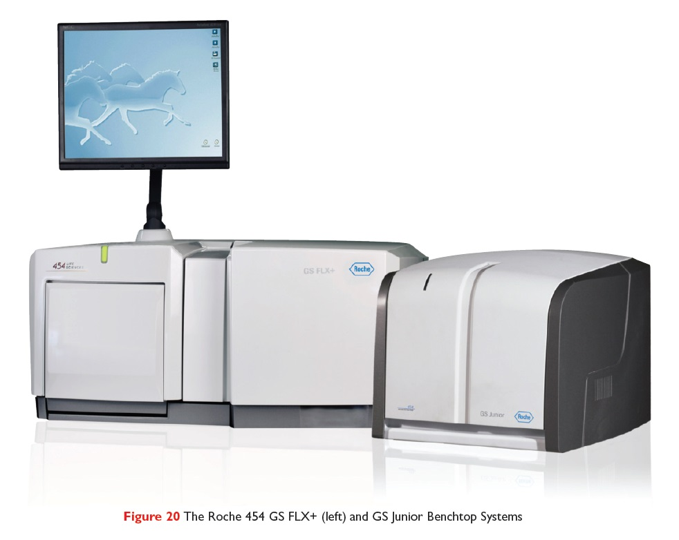 Figure 20 The Roche 454 GS FLX_ and GS Junior Benchtop Systems
