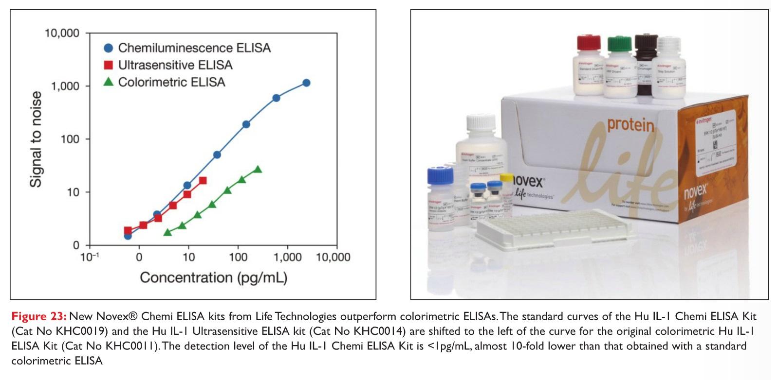 Figure 23 New Novex Chemi ELISA kits from Life Technologies